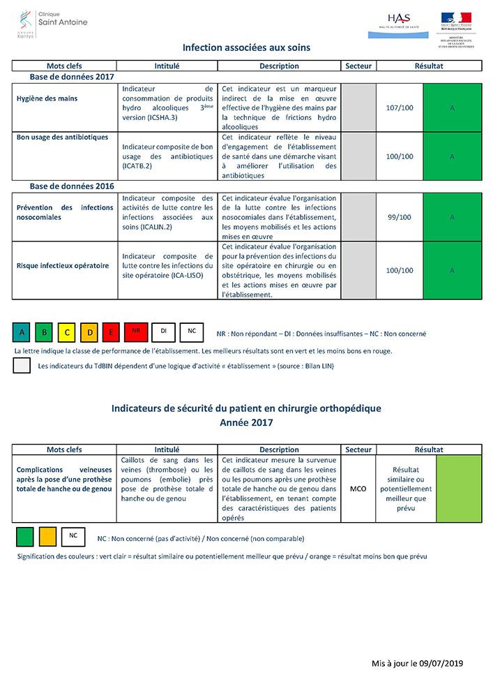 indicateurs-scope-sante-saint-antoine